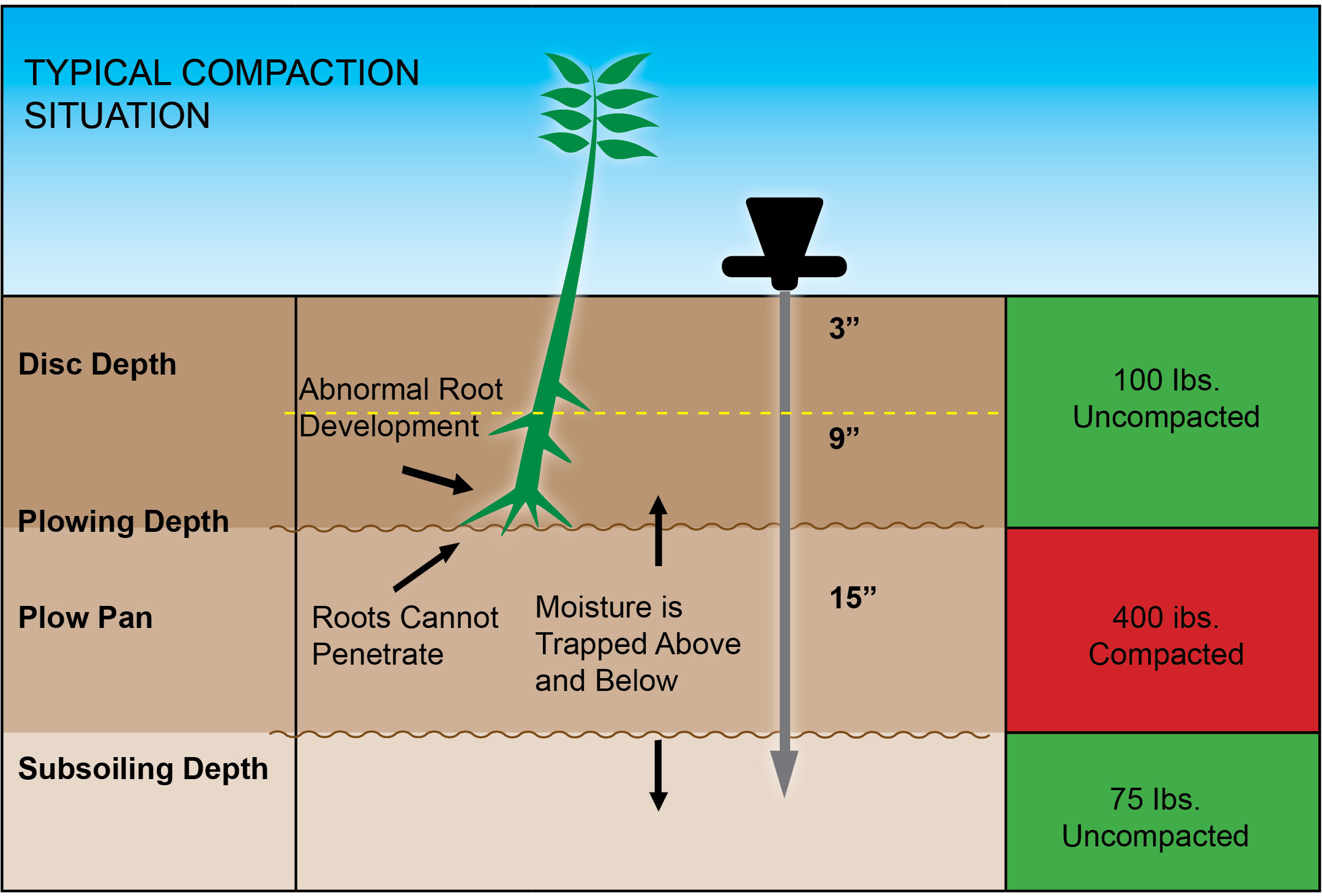 Soil moisture meter aes agri enviro solutions for Soil compaction